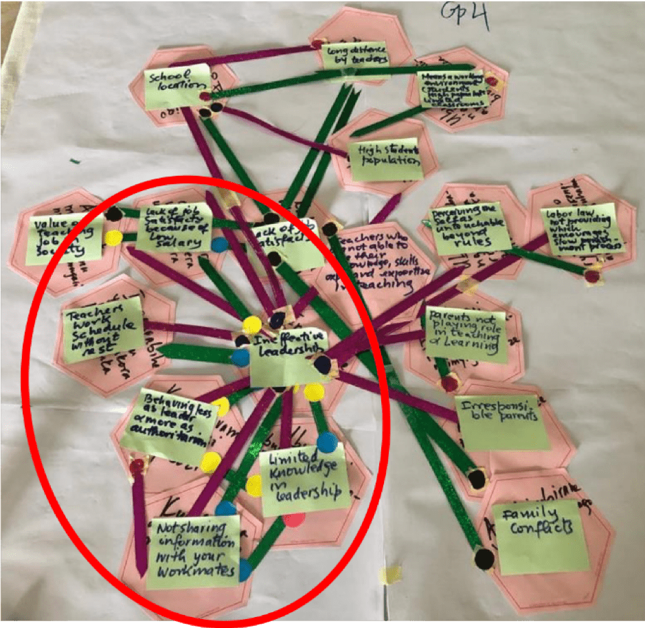 Influence Mapping as a Method for Understanding Issues in Rwanda's Primary Education Sector - Rwanda2
