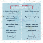 Training - 1 Clearly articulate your research question 2 Know how and by whom the information will be used 3 Clearly define your boundary start small 4 Work alongside a local partner 5 Engage local stakeholders throughou