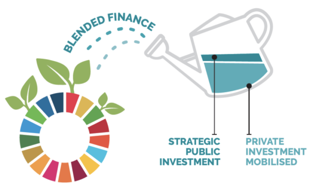 COVID-19 and Blended Finance: Five Ways to Adaptively Respond - image