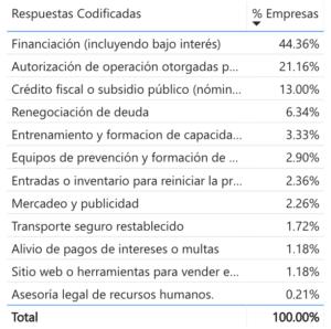 En Honduras, MIPYMES también se ven afectadas por el COVID-19 - Screen Shot 2020 05 14 at 10.44.37 AM