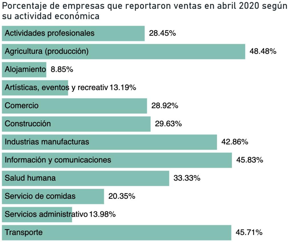 Empresas hondureñas adaptan sus modelos de negocios debido al COVID-19 - Screen Shot 2020 09 17 at 11.38.51 AM