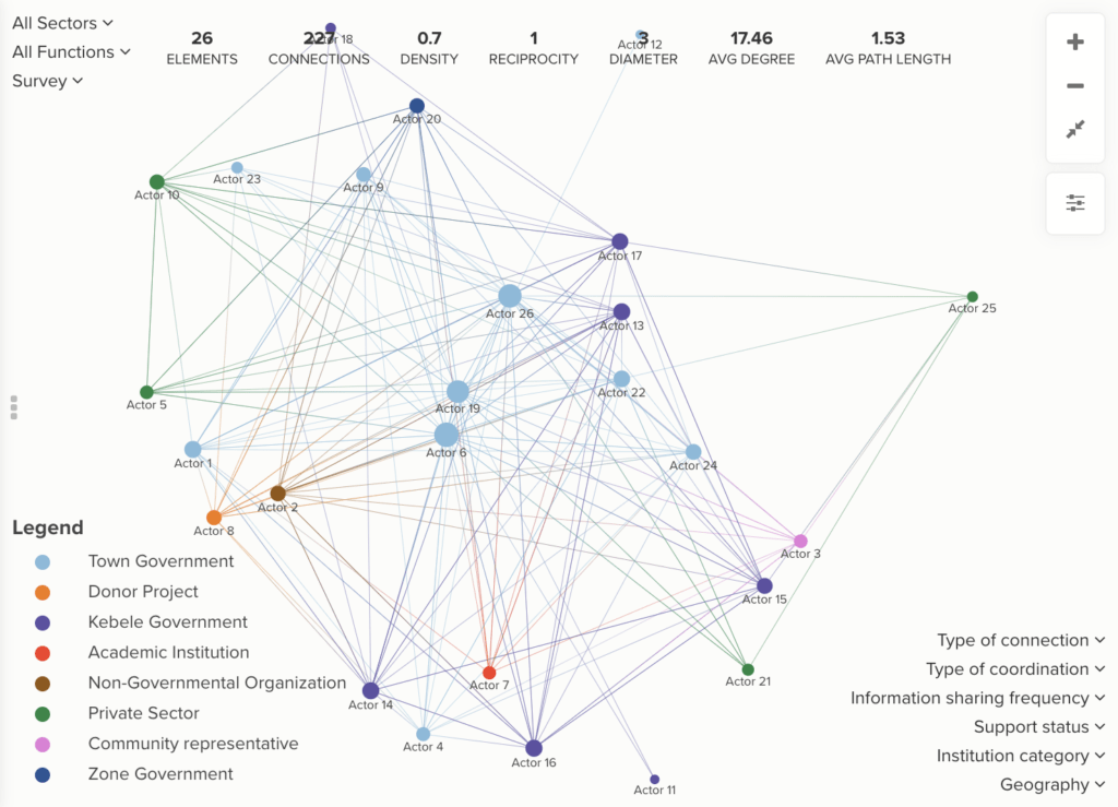 Measuring Network Impact Over Time in Ethiopia: How Evolving Technologies Improve Social Network Analysis - Screen Shot 2021 05 13 at 3.04.23 PM